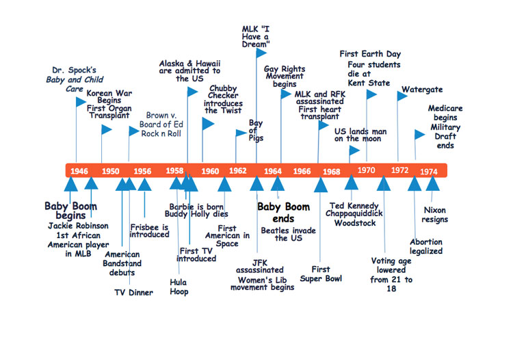 The Number Of Historic Events Which Took Place In Last 60 Years Is Unprecedented Below You Will View A Detailed Timeline Those