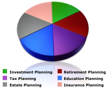 Components of Financial Planning